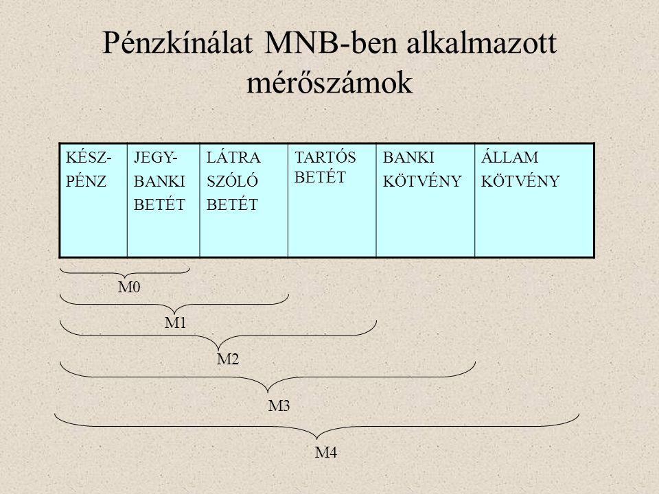 Pénzkínálat MNB-ben alkalmazott mérőszámok KÉSZ- PÉNZ JEGY- BANKI BETÉT LÁTRA SZÓLÓ BETÉT TARTÓS BETÉT BANKI KÖTVÉNY ÁLLAM KÖTVÉNY M0 M1 M2 M3 M4