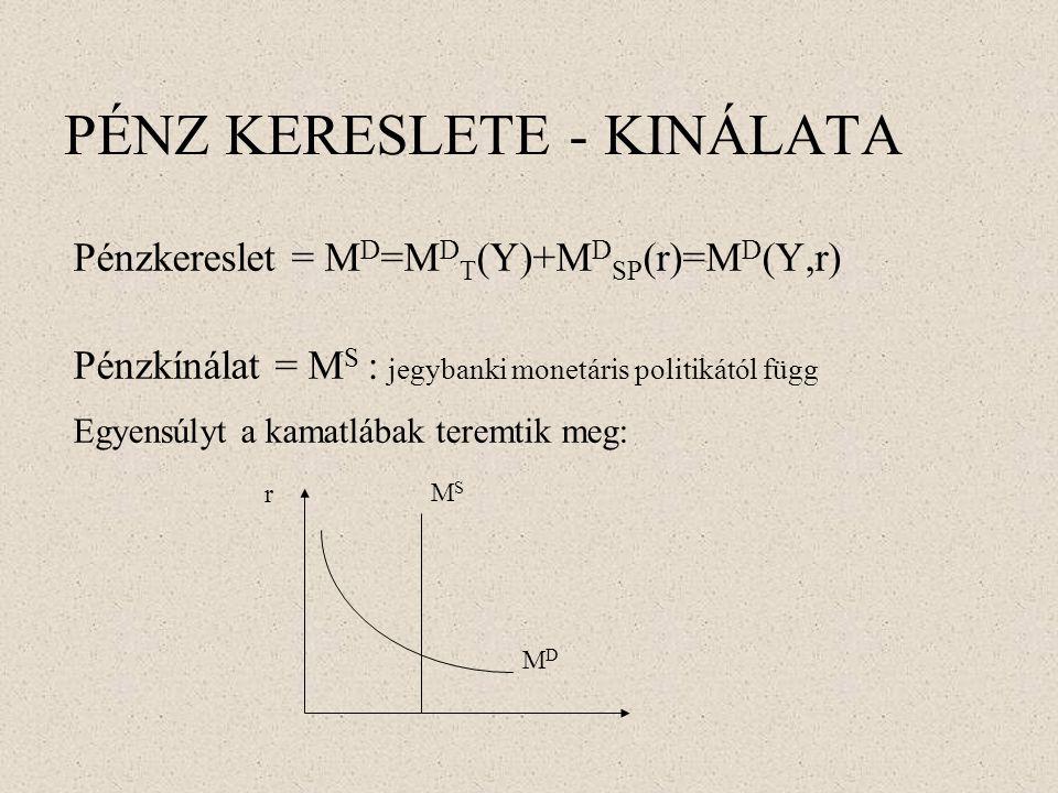 PÉNZ KERESLETE - KINÁLATA Pénzkereslet = M D =M D T (Y)+M D SP (r)=M D (Y,r) Pénzkínálat = M S : jegybanki monetáris politikától függ Egyensúlyt a kam