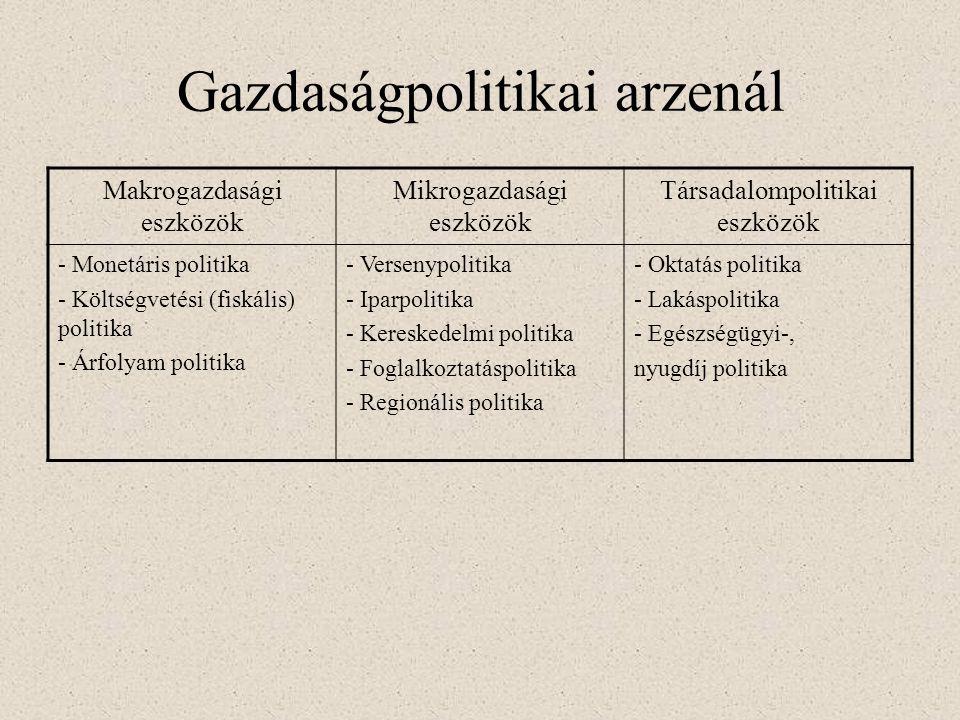 Gazdaságpolitikai arzenál Makrogazdasági eszközök Mikrogazdasági eszközök Társadalompolitikai eszközök - Monetáris politika - Költségvetési (fiskális)