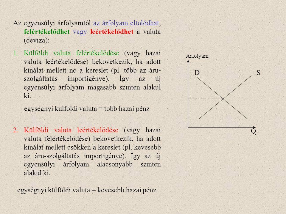 DS Q Az egyensúlyi árfolyamtól az árfolyam eltolódhat, felértékelődhet vagy leértékelődhet a valuta (deviza): 1.Külföldi valuta felértékelődése (vagy