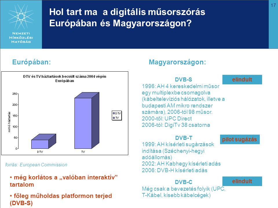 17 Hol tart ma a digitális műsorszórás Európában és Magyarországon? Európában:Magyarországon: DVB-S 1996: AH 4 kereskedelmi műsor egy multiplexbe csom