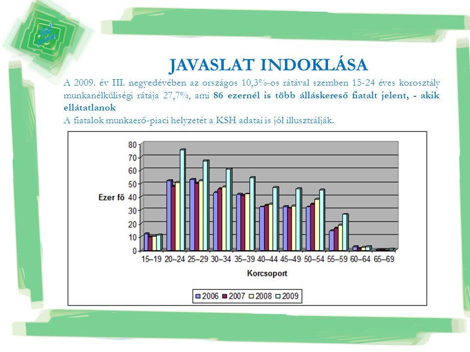 A 2009. év III. negyedévében az országos 10,3%-os rátával szemben 15-24 éves korosztály munkanélküliségi rátája 27,7%, ami 86 ezernél is több állásker