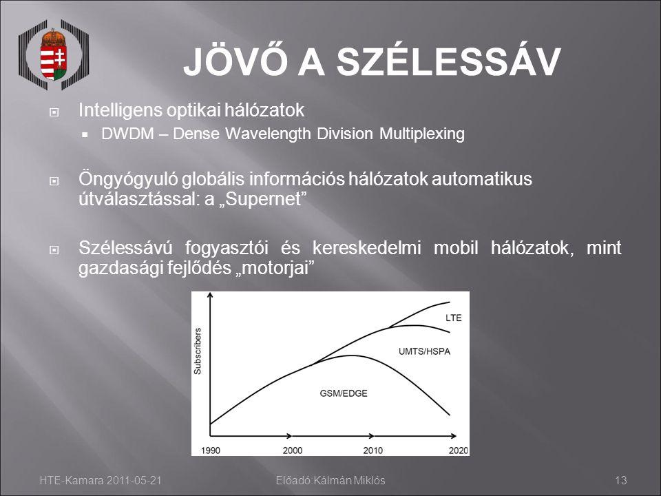 HTE-Kamara 2011-05-21Előadó:Kálmán Miklós13 JÖVŐ A SZÉLESSÁV  Intelligens optikai hálózatok  DWDM – Dense Wavelength Division Multiplexing  Öngyógy