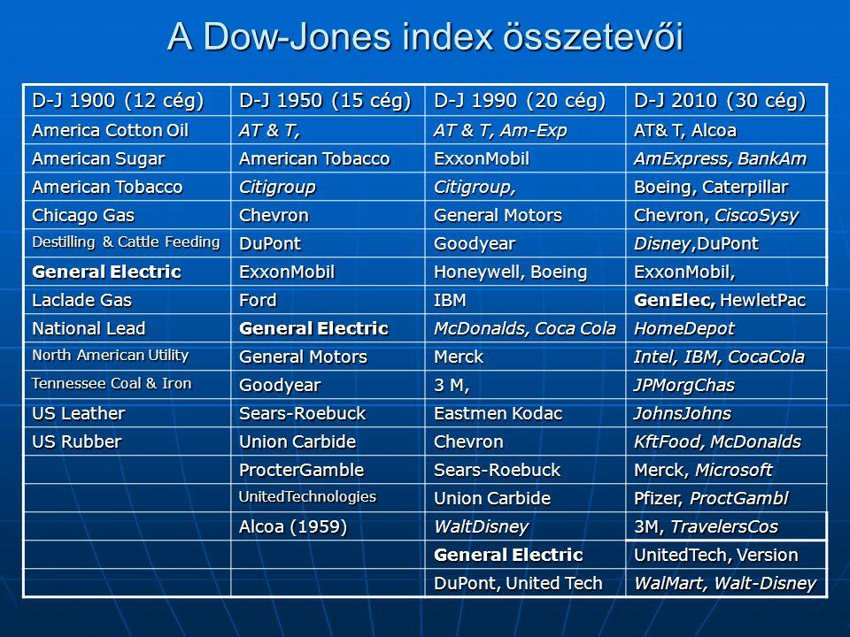 A Dow-Jones index összetevői D-J 1900 (12 cég) D-J 1950 (15 cég) D-J 1990 (20 cég) D-J 2010 (30 cég) America Cotton Oil AT & T, AT & T, Am-Exp AT& T,