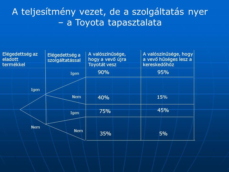 Elégedettség az eladott termékkel Elégedettség a szolgáltatással A teljesítmény vezet, de a szolgáltatás nyer – a Toyota tapasztalata A valószínűsége,