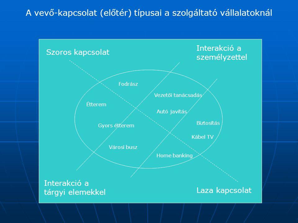 A vevő-kapcsolat (előtér) típusai a szolgáltató vállalatoknál Szoros kapcsolat Interakció a személyzettel Interakció a tárgyi elemekkel Laza kapcsolat