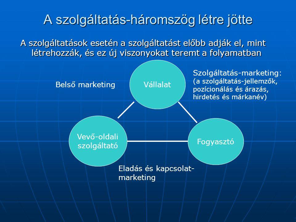 A szolgáltatás-háromszög létre jötte A szolgáltatások esetén a szolgáltatást előbb adják el, mint létrehozzák, és ez új viszonyokat teremt a folyamatb