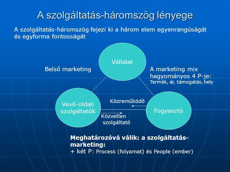 A szolgáltatás-háromszög lényege Vállalat Vevő-oldali szolgáltatók Fogyasztó Belső marketingA marketing mix hagyományos 4 P-je: Termék, ár, támogatás,