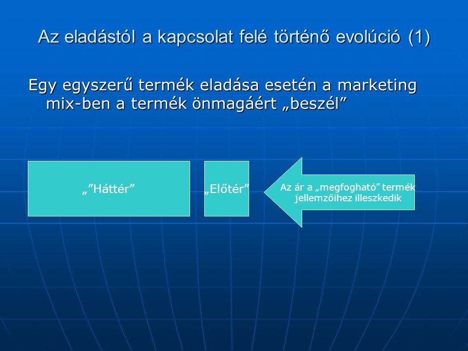 """Az eladástól a kapcsolat felé történő evolúció (1) Egy egyszerű termék eladása esetén a marketing mix-ben a termék önmagáért """"beszél"""" """"""""Háttér""""""""Előtér"""