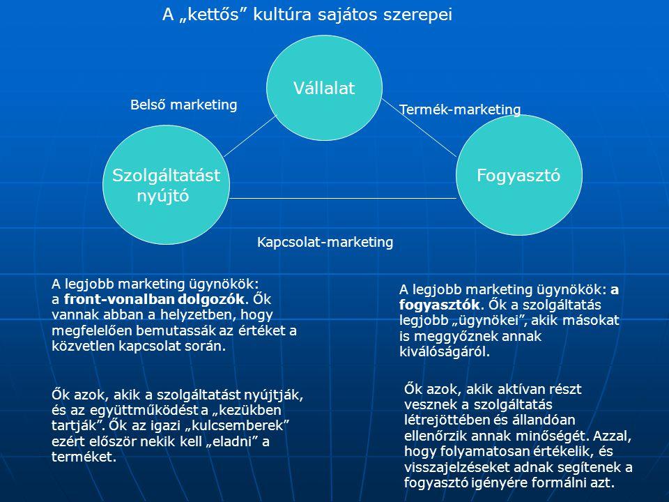 Vállalat Szolgáltatást nyújtó Fogyasztó Belső marketing Termék-marketing Kapcsolat-marketing A legjobb marketing ügynökök: a front-vonalban dolgozók.