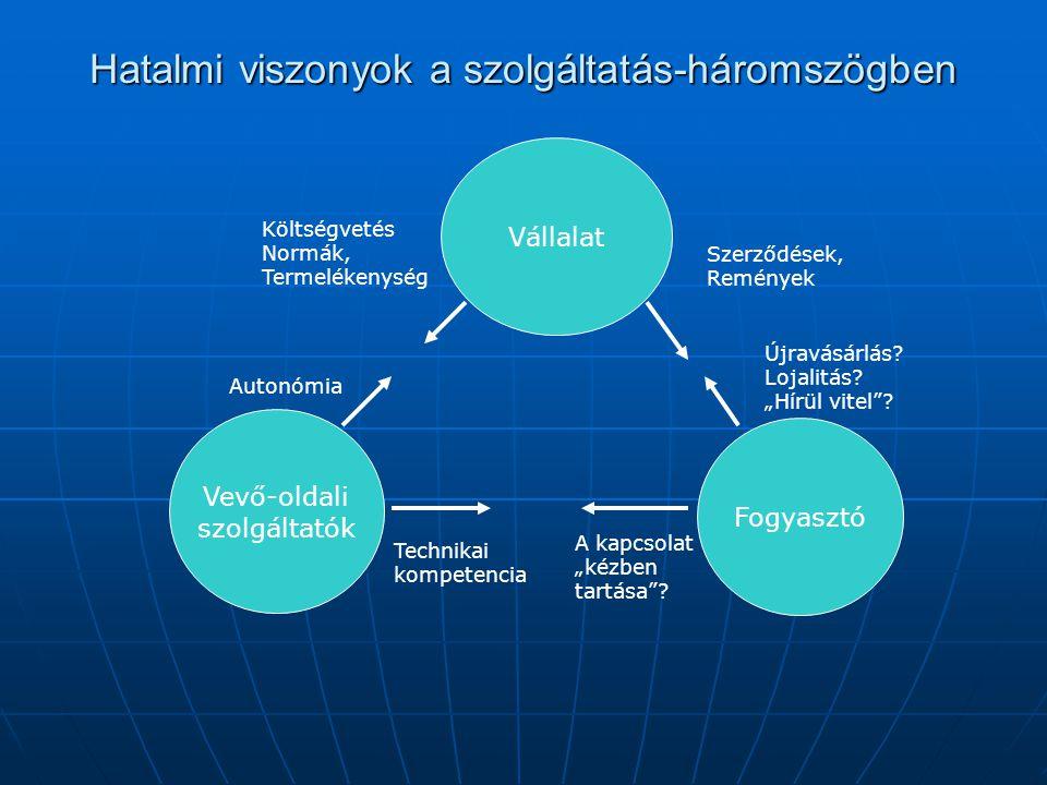 Hatalmi viszonyok a szolgáltatás-háromszögben Vállalat Vevő-oldali szolgáltatók Fogyasztó Költségvetés Normák, Termelékenység Autonómia Szerződések, R