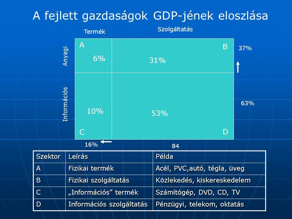 A fejlett gazdaságok GDP-jének eloszlása SzektorLeírásPélda A Fizikai termék Acél, PVC,autó, tégla, üveg B Fizikai szolgáltatás Közlekedés, kiskereske