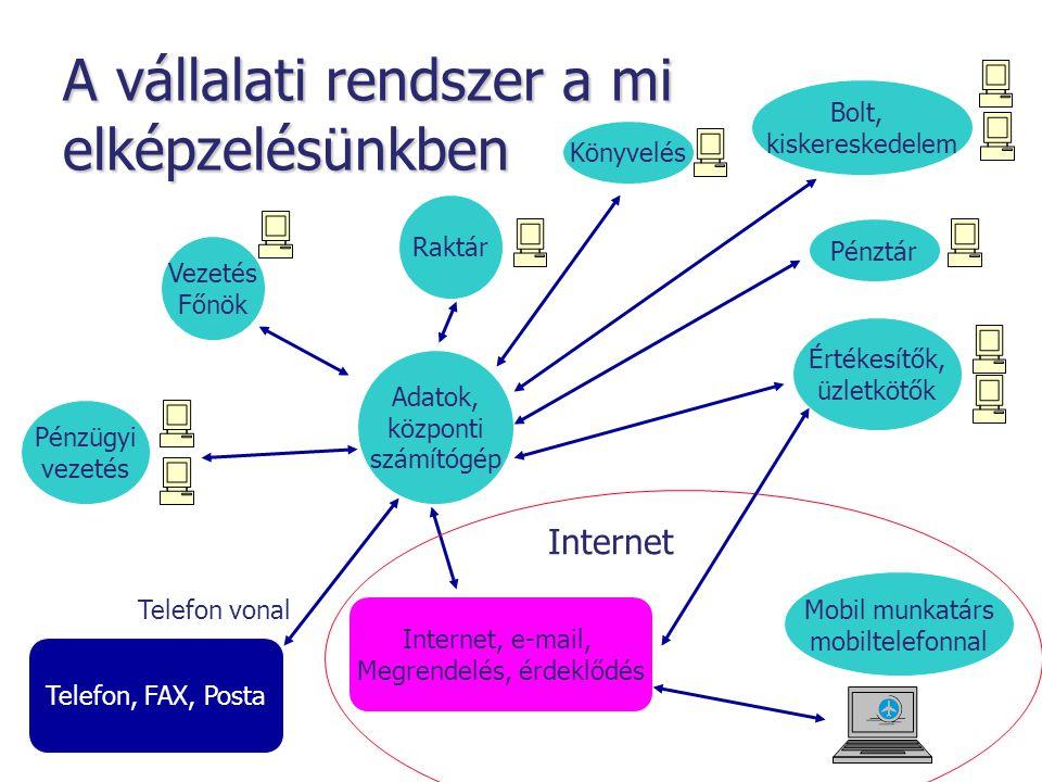 A vállalati rendszer a mi elképzelésünkben Adatok, központi számítógép Pénzügyi vezetés Vezetés Főnök Értékesítők, üzletkötők Raktár Bolt, kiskereskedelem Internet, e-mail, Megrendelés, érdeklődés Telefon, FAX, Posta Telefon vonal Mobil munkatárs mobiltelefonnal Internet Pénztár Könyvelés
