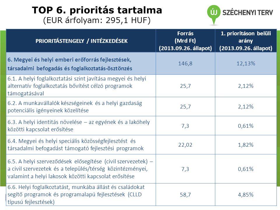 PRIORITÁSTENGELY / INTÉZKEDÉSEK Forrás (Mrd Ft) (2013.09.26.