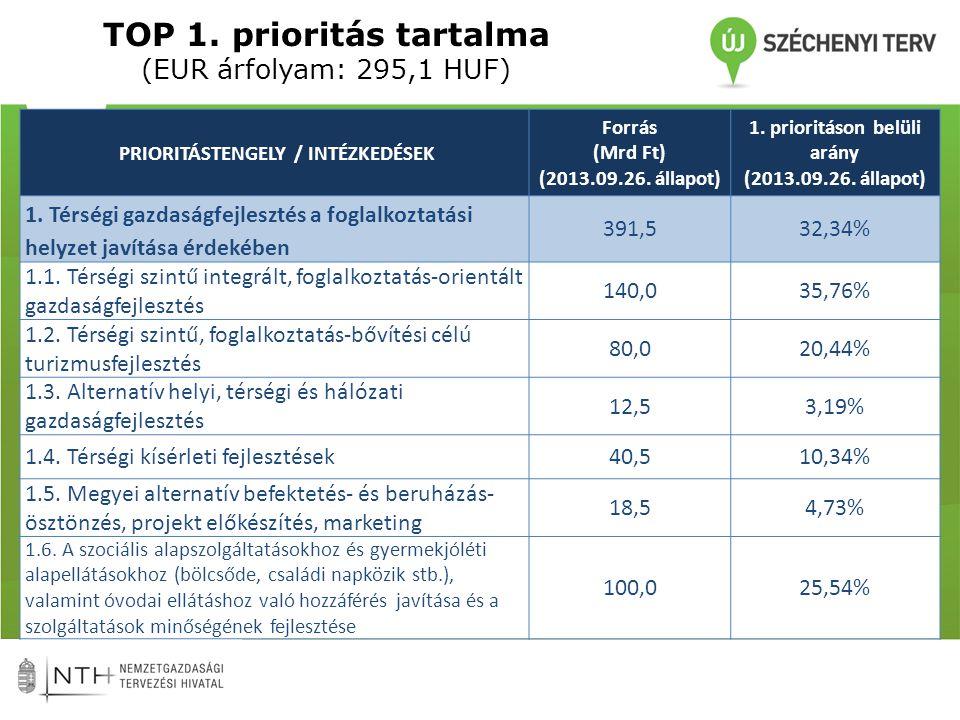 TOP 1.1: Térségi szintű integrált, foglalkoztatás-orientált gazdaságfejlesztés • specifikus térségi gazdaságfejlesztési igényekre épülő fejlesztések • térségi szintű kombinált, foglalkoztatás-bővítési célú gazdaságfejlesztési akciók támogatása • a helyi érdekű kis- és középvállalkozások működéséhez szükséges üzleti infrastruktúra fejlesztések(ipari parkok, inkubátor házak, iparterületek) – eddigi (fizikai) infrastrukturális megközelítés helyett a szolgáltatások meglétére és azok minőségi fejlesztése kerül előtérbe – iparterületekhez vezető vonalas infrastruktúra fejlesztés - KKV kisösszegű munkahelyteremtő beruházások (közvetett támogatás)
