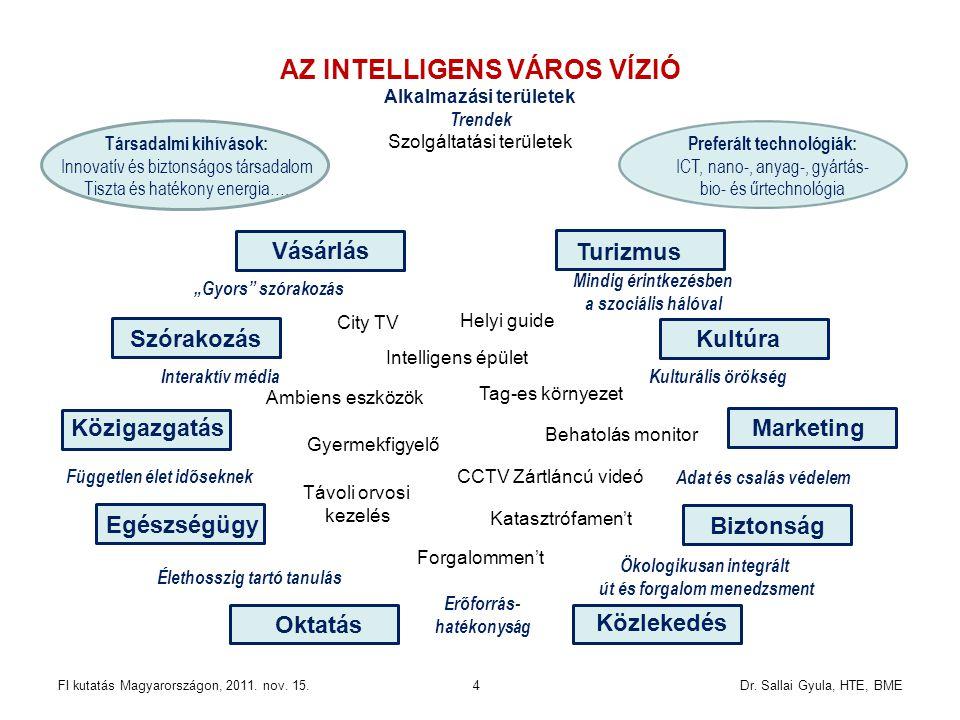 Dr. Sallai Gyula, HTE, BMEFI kutatás Magyarországon, 2011. nov. 15.4 AZ INTELLIGENS VÁROS VÍZIÓ Alkalmazási területek Trendek Szolgáltatási területek