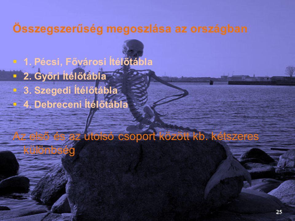 Összegszerűség megoszlása az országban  1. Pécsi, Fővárosi Ítélőtábla  2. Győri Ítélőtábla  3. Szegedi Ítélőtábla  4. Debreceni Ítélőtábla Az első
