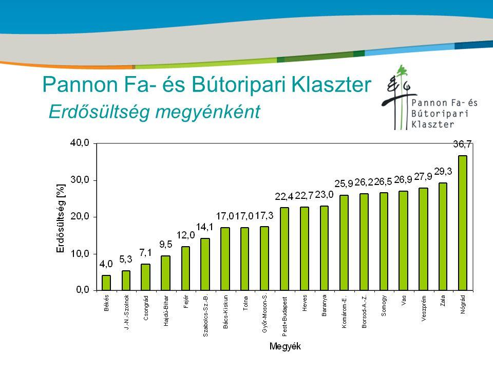 Title of the presentation | Date |‹#› Pannon Fa- és Bútoripari Klaszter
