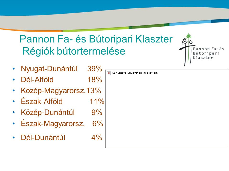 Title of the presentation | Date |‹#› Pannon Fa- és Bútoripari Klaszter Erdősültség megyénként