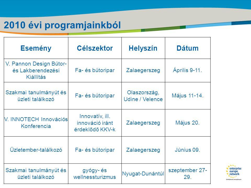 Title of the presentation | Date |‹#› Zala Megyei Vállalkozásfejlesztési Alapítvány Mikrohitel elérhetőségei: oZalaegerszeg, Köztársaság u.