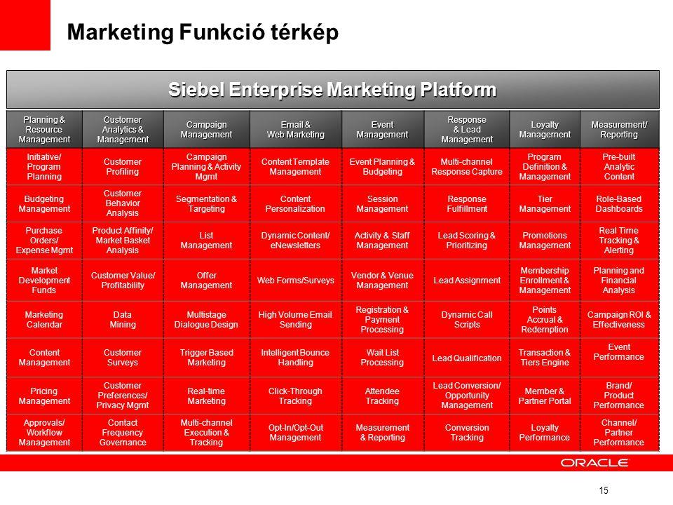 15 Planning & Resource Management Customer Analytics & Management Campaign Management Email & Web Marketing Event Management Response & Lead Managemen