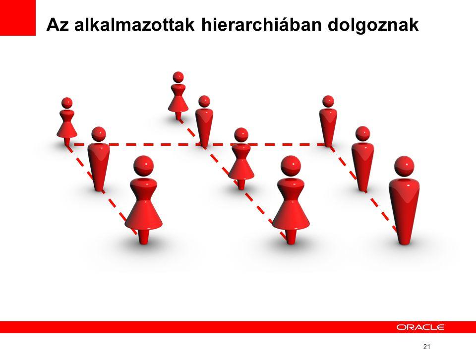 21 Az alkalmazottak hierarchiában dolgoznak