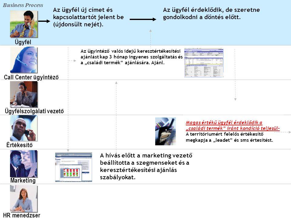 19 Témák • A piaci vezető szerep és az ügyfélközpontúság • Az optimális CRM folyamat vs.