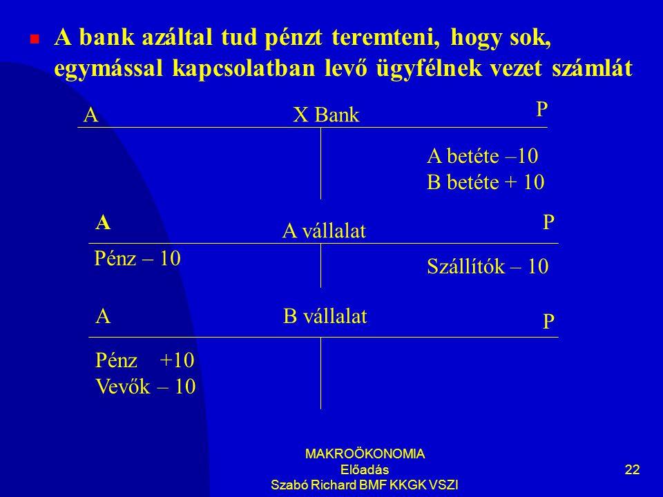MAKROÖKONOMIA Előadás Szabó Richard BMF KKGK VSZI 22  A bank azáltal tud pénzt teremteni, hogy sok, egymással kapcsolatban levő ügyfélnek vezet számlát A betéte –10 B betéte + 10 Pénz +10 Vevők – 10 X Bank A vállalat B vállalat A A A P P P Pénz – 10 Szállítók – 10