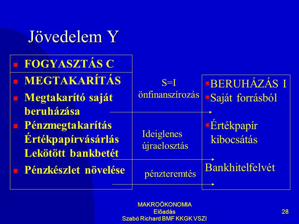 MAKROÖKONOMIA Előadás Szabó Richard BMF KKGK VSZI 28 Jövedelem Y  FOGYASZTÁS C  MEGTAKARÍTÁS  Megtakarító saját beruházása  Pénzmegtakarítás Értékpapírvásárlás Lekötött bankbetét  Pénzkészlet növelése  BERUHÁZÁS I  Saját forrásból  Értékpapír kibocsátás Bankhitelfelvét S=I önfinanszírozás Ideiglenes újraelosztás pénzteremtés