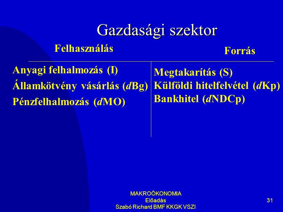 MAKROÖKONOMIA Előadás Szabó Richard BMF KKGK VSZI 31 Gazdasági szektor Anyagi felhalmozás (I) Államkötvény vásárlás (dBg) Pénzfelhalmozás (dMO) Felhasználás Forrás Megtakarítás (S) Külföldi hitelfelvétel (dKp) Bankhitel (dNDCp)