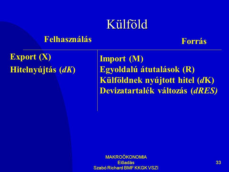 MAKROÖKONOMIA Előadás Szabó Richard BMF KKGK VSZI 33 Külföld Export (X) Hitelnyújtás (dK) Felhasználás Forrás Import (M) Egyoldalú átutalások (R) Külföldnek nyújtott hitel (dK) Devizatartalék változás (dRES)