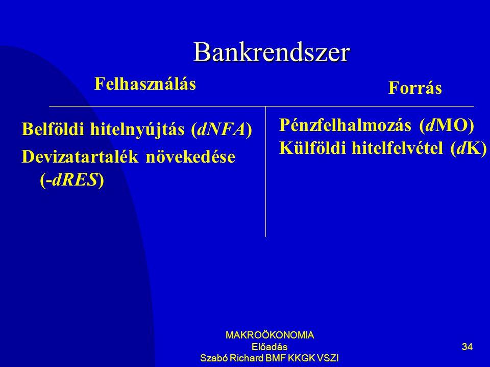 MAKROÖKONOMIA Előadás Szabó Richard BMF KKGK VSZI 34 Bankrendszer Belföldi hitelnyújtás (dNFA) Devizatartalék növekedése (-dRES) Felhasználás Forrás Pénzfelhalmozás (dMO) Külföldi hitelfelvétel (dK)