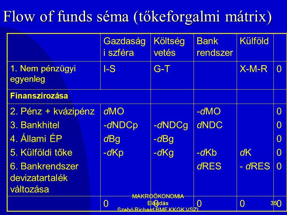 MAKROÖKONOMIA Előadás Szabó Richard BMF KKGK VSZI 35 Flow of funds séma (tőkeforgalmi mátrix) Gazdaság i szféra Költség vetés Bank rendszer Külföld 1.