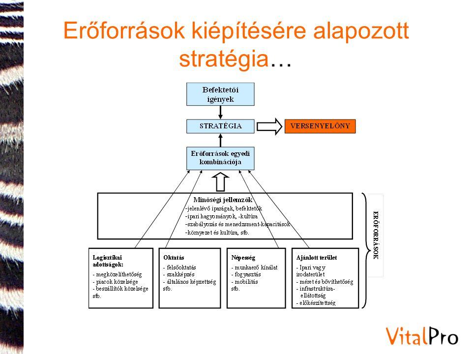 A befektetés folyamatának segítése II.