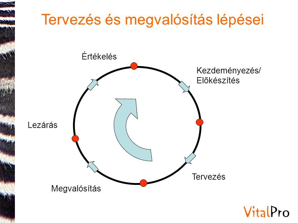 Köszönöm a figyelmüket. lunk.tamas@vitalpro.hu info@vitalpro.hu