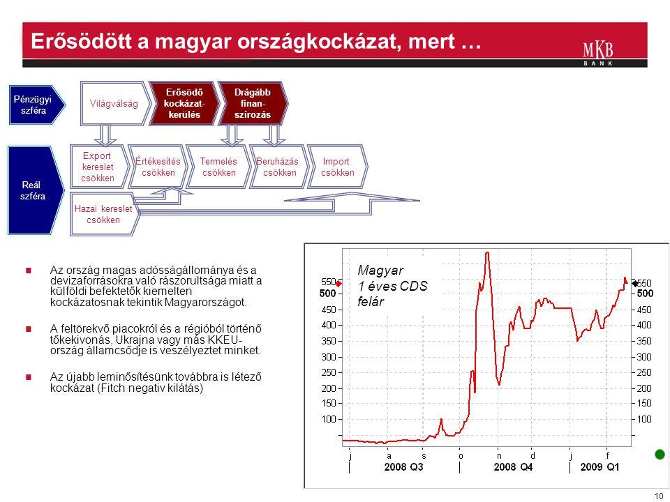 10 Erősödött a magyar országkockázat, mert …  Az ország magas adósságállománya és a devizaforrásokra való rászorultsága miatt a külföldi befektetők k