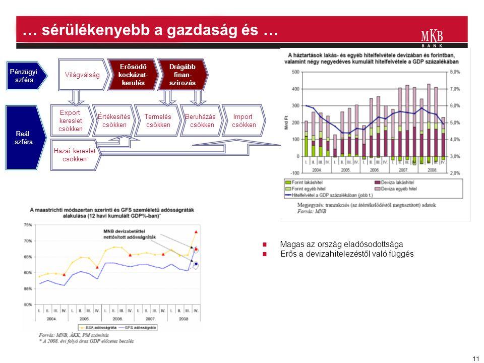 11 … sérülékenyebb a gazdaság és …  Magas az ország eladósodottsága  Erős a devizahitelezéstől való függés Világválság Erősödő kockázat- kerülés Drágább finan- szírozás Export kereslet csökken Értékesítés csökken Termelés csökken Beruházás csökken Import csökken Hazai kereslet csökken Pénzügyi szféra Reál szféra