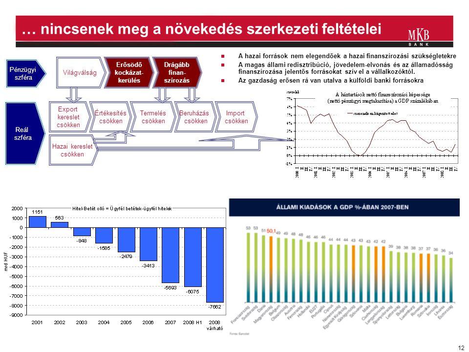 12 … nincsenek meg a növekedés szerkezeti feltételei  A hazai források nem elegendőek a hazai finanszírozási szükségletekre  A magas állami redisztr
