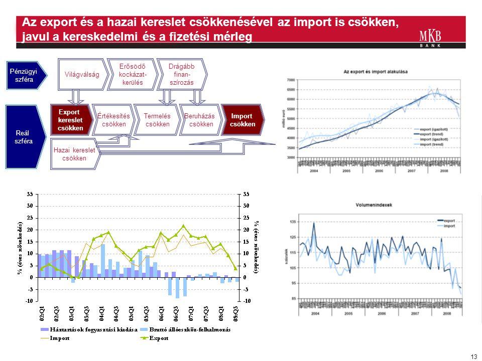 13 Az export és a hazai kereslet csökkenésével az import is csökken, javul a kereskedelmi és a fizetési mérleg Világválság Erősödő kockázat- kerülés D