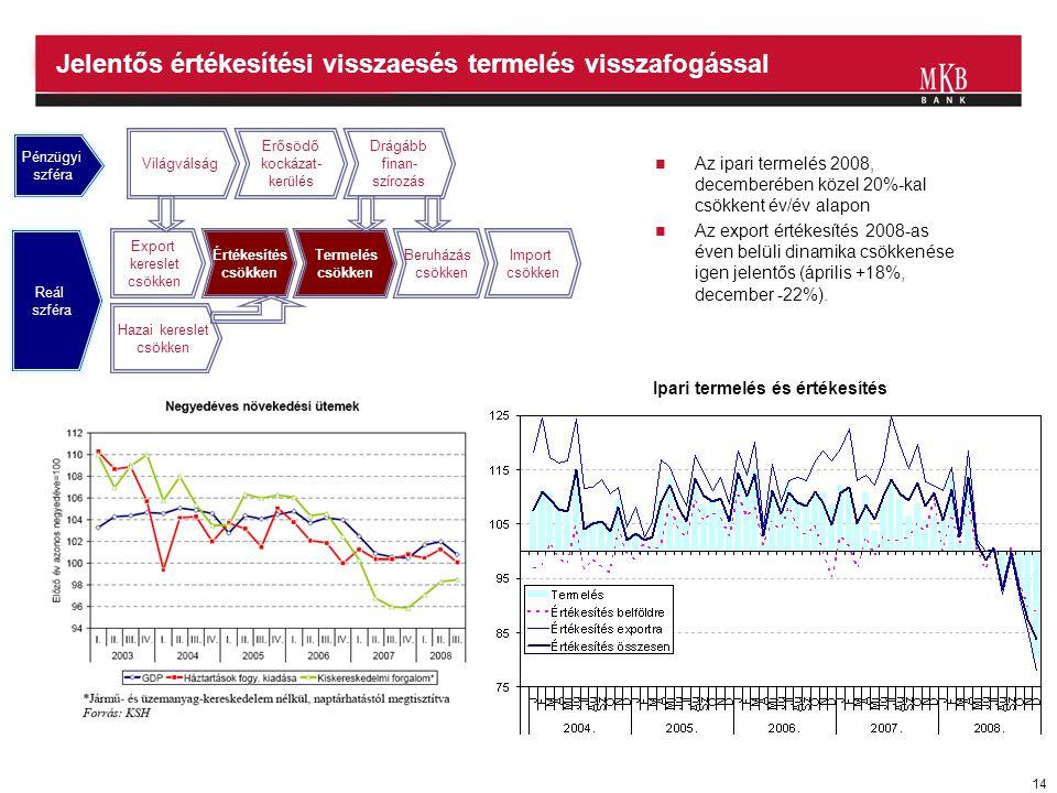 14 Jelentős értékesítési visszaesés termelés visszafogással  Az ipari termelés 2008, decemberében közel 20%-kal csökkent év/év alapon  Az export ért