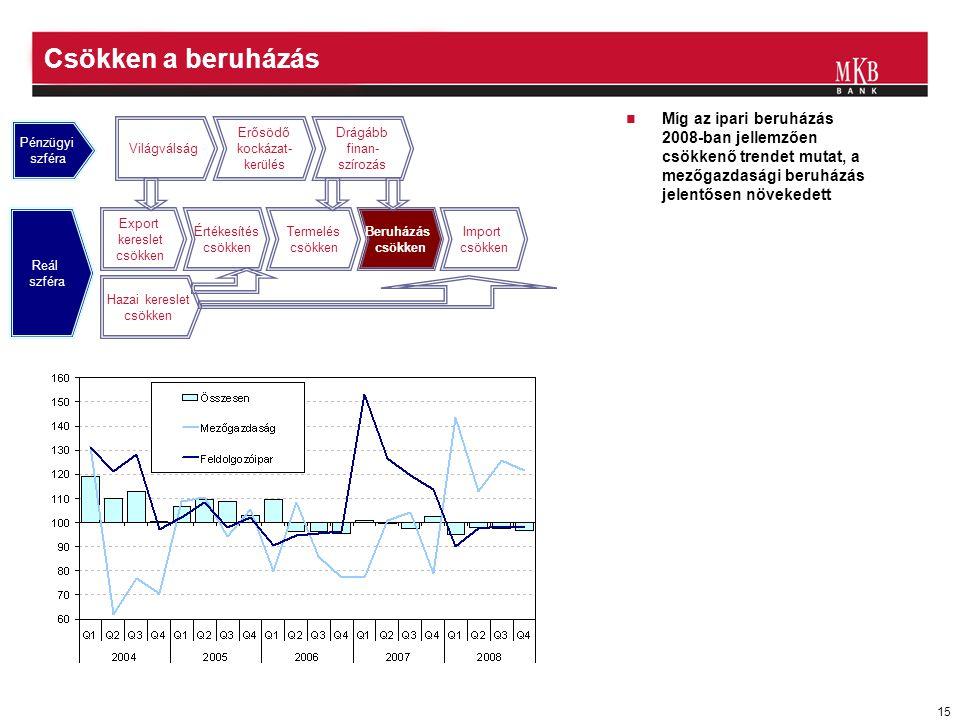 15 Csökken a beruházás  Míg az ipari beruházás 2008-ban jellemzően csökkenő trendet mutat, a mezőgazdasági beruházás jelentősen növekedett Világválság Erősödő kockázat- kerülés Drágább finan- szírozás Export kereslet csökken Értékesítés csökken Termelés csökken Beruházás csökken Import csökken Hazai kereslet csökken Pénzügyi szféra Reál szféra