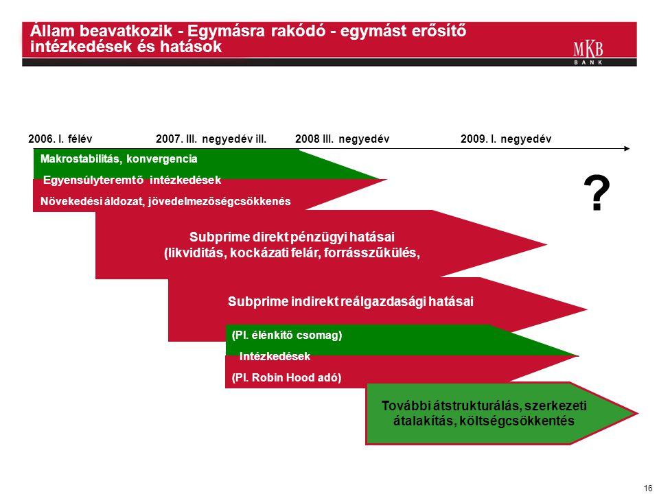 16 Makrostabilitás, konvergencia Állam beavatkozik - Egymásra rakódó - egymást erősítő intézkedések és hatások Subprime direkt pénzügyi hatásai (likvi