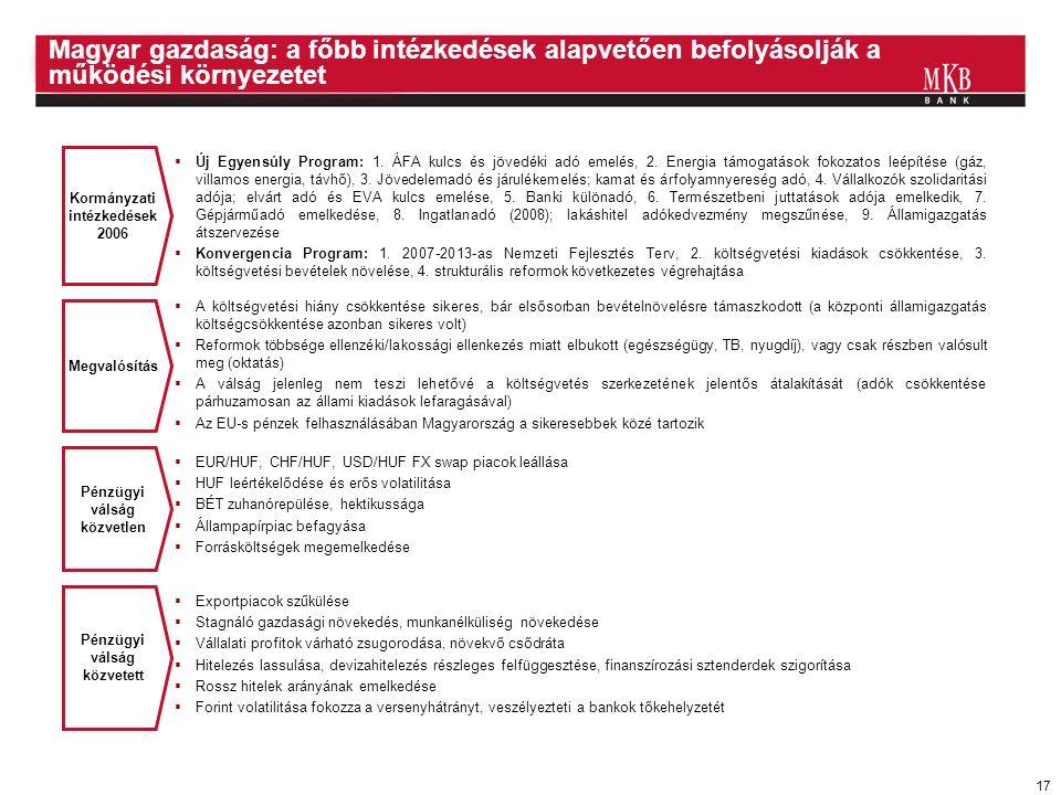 17 Magyar gazdaság: a főbb intézkedések alapvetően befolyásolják a működési környezetet Kormányzati intézkedések 2006 Pénzügyi válság közvetlen Pénzüg