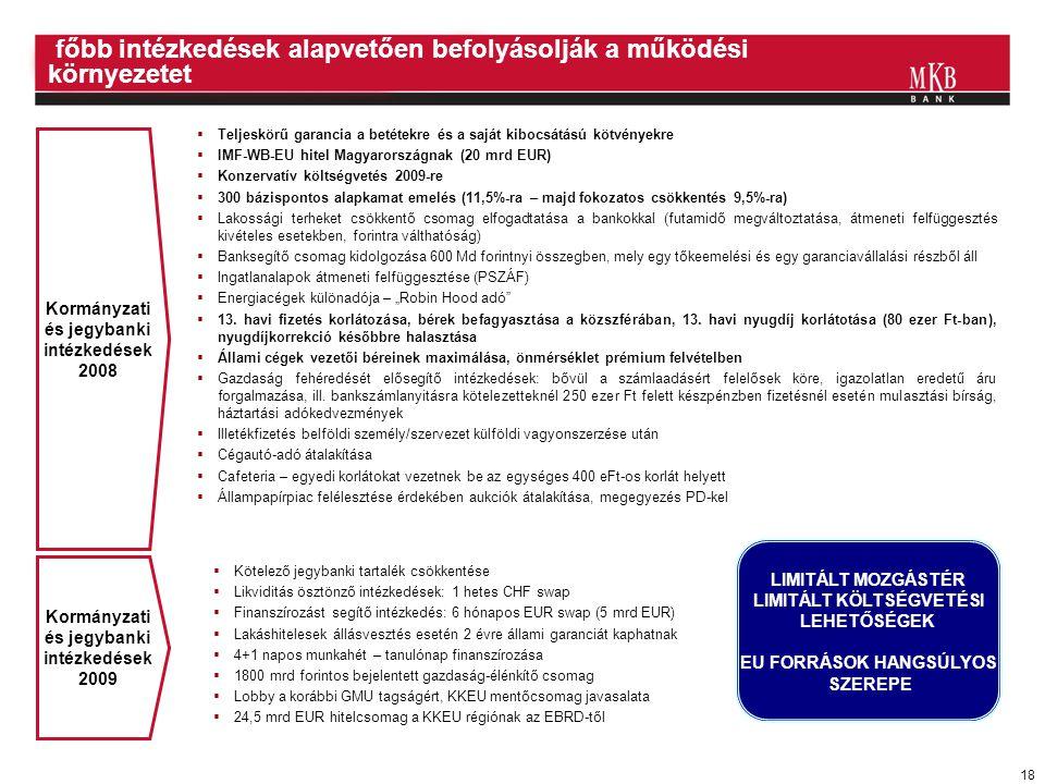 """18  Teljeskörű garancia a betétekre és a saját kibocsátású kötvényekre  IMF-WB-EU hitel Magyarországnak (20 mrd EUR)  Konzervatív költségvetés 2009-re  300 bázispontos alapkamat emelés (11,5%-ra – majd fokozatos csökkentés 9,5%-ra)  Lakossági terheket csökkentő csomag elfogadtatása a bankokkal (futamidő megváltoztatása, átmeneti felfüggesztés kivételes esetekben, forintra válthatóság)  Banksegítő csomag kidolgozása 600 Md forintnyi összegben, mely egy tőkeemelési és egy garanciavállalási részből áll  Ingatlanalapok átmeneti felfüggesztése (PSZÁF)  Energiacégek különadója – """"Robin Hood adó  13."""
