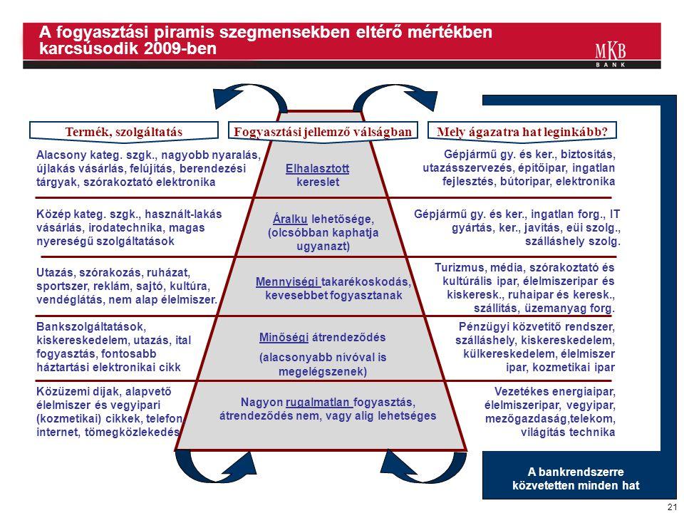 21 A fogyasztási piramis szegmensekben eltérő mértékben karcsúsodik 2009-ben Nagyon rugalmatlan fogyasztás, átrendeződés nem, vagy alig lehetséges Köz