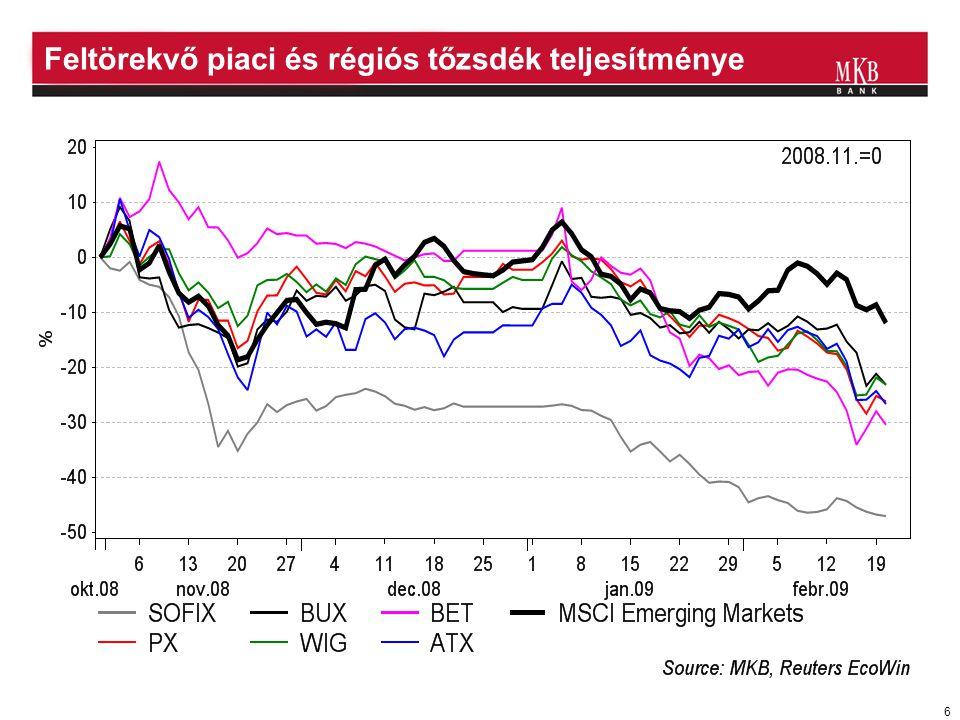 6 Feltörekvő piaci és régiós tőzsdék teljesítménye