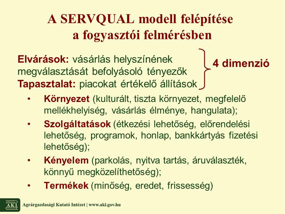 A SERVQUAL modell felépítése a fogyasztói felmérésben •Környezet (kulturált, tiszta környezet, megfelelő mellékhelyiség, vásárlás élménye, hangulata);