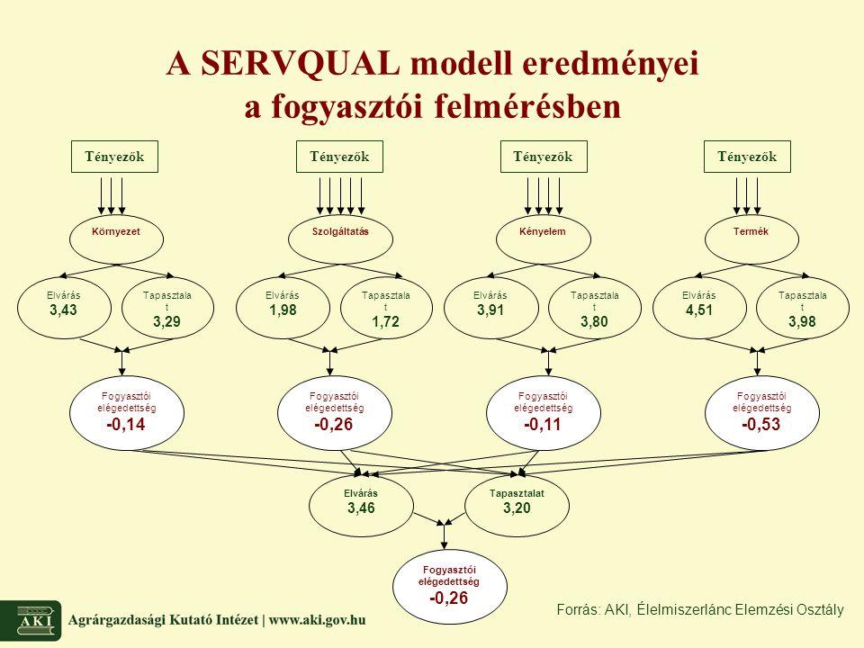 A SERVQUAL modell eredményei a fogyasztói felmérésben SzolgáltatásKörnyezet Tapasztala t 3,29 KényelemTermék Fogyasztói elégedettség -0,14 Elvárás 1,9
