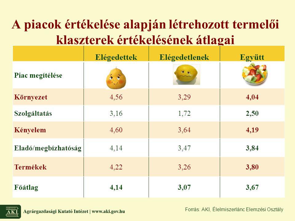 A piacok értékelése alapján létrehozott termelői klaszterek értékelésének átlagai ElégedettekElégedetlenekEgyütt Piac megítélése Környezet4,563,294,04