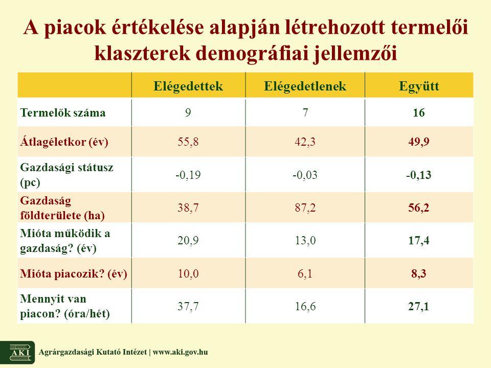 A piacok értékelése alapján létrehozott termelői klaszterek demográfiai jellemzői ElégedettekElégedetlenekEgyütt Termelők száma9716 Átlagéletkor (év)5